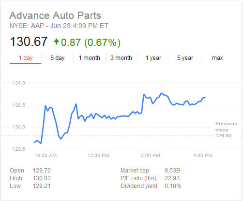 advance auto parts stock