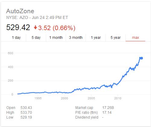 autozone stock price