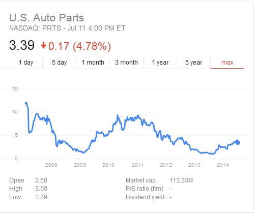 us auto parts stock